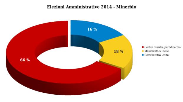 risultati elezioni comunali minerbio 2014